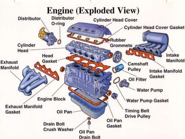 IC ENGINE MAJOR PARTS AND ITS FUNCTIONS MECHTECH – Labeled Diagram Of Internal Combustion Engine