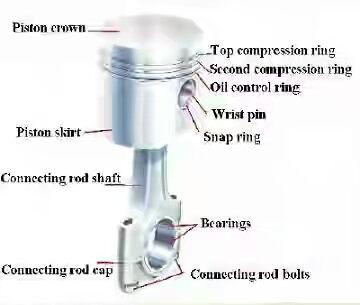 Ic Engine Major Parts And Its Functions Mechtech