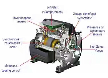 frictionless compressor Frictionless compressor technology,ask latest information,abstract,report,presentation (pdf,doc,ppt),frictionless compressor technology technology discussion,frictionless compressor technology paper presentation details.